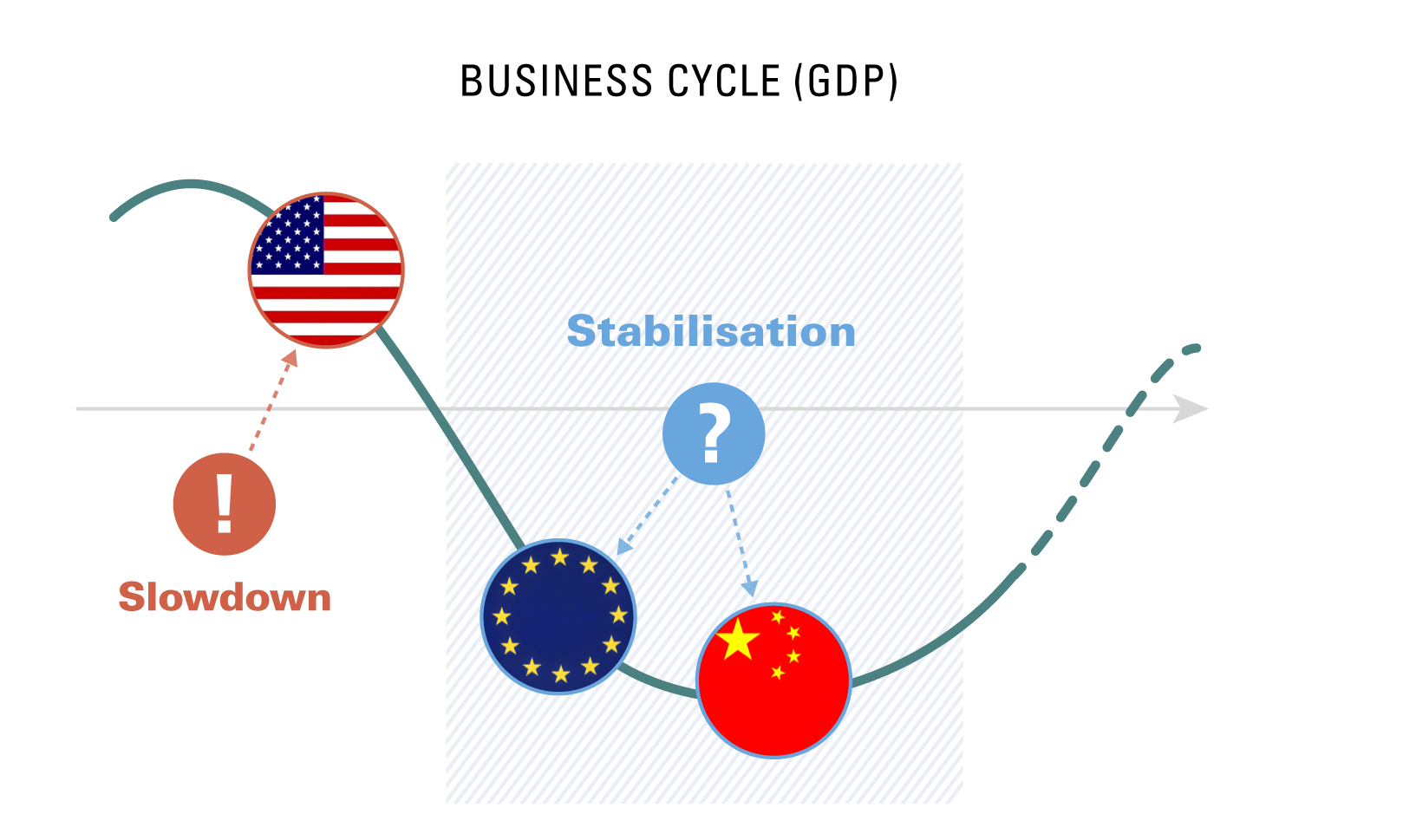 Business cycle (GDP)