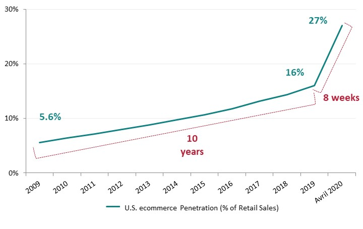 U.S. ecommerce penetration (% of retail sales)
