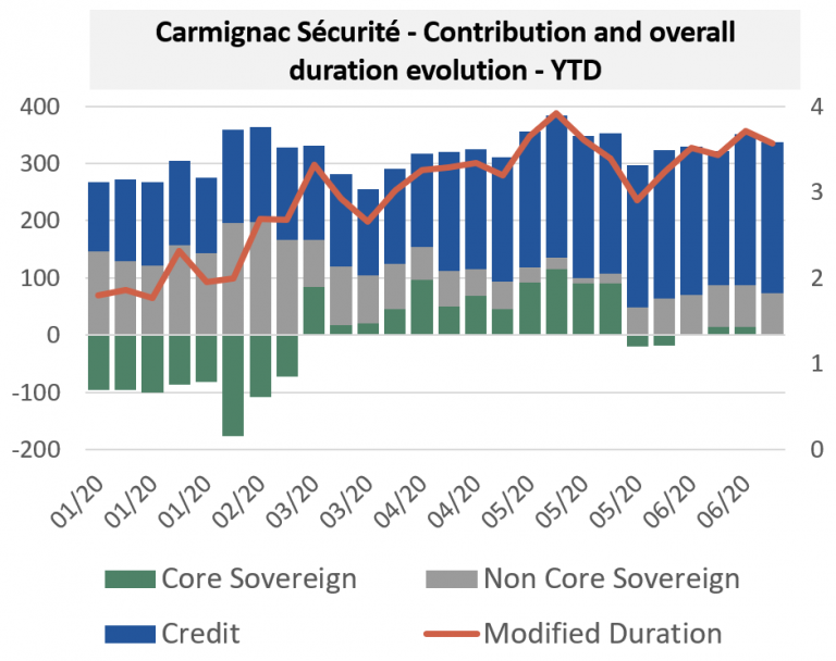 Carmignac Sécurité - Contribution and overall duration evolution - YTD